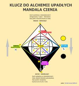 klucz-do-alchemii-upadlych_mandala-cienia_ciemnanoc_pl