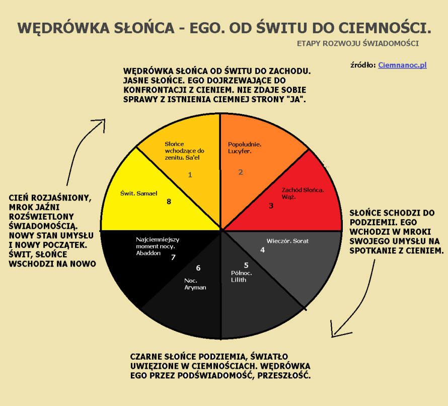 Wedrowka slonca - Ego. Etapy rozwoju swiadomosci_Ciemnanoc_pl
